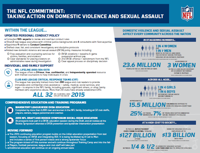 NFL Commitment Against Domestic Violence